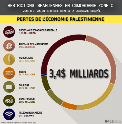 Cisjordanie zone-C